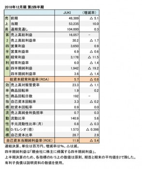 JUKI、2018年12月期 第2四半期 財務数値一覧(表1)