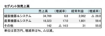 JUKI、2018年12月期 第2四半期 セグメント別売上高(表2)