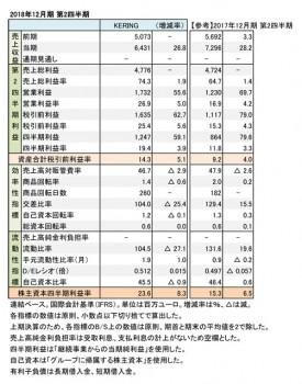 KERING、2018年12月期 第2四半期 財務数値一覧(表1)