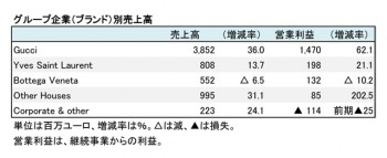 KERING、2018年12月期 第2四半期 グループ企業別売上高(表2)