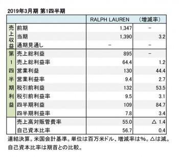 RALPH LAUREN Corp. 2019年3月期 第1四半期 財務数値一覧(表1)
