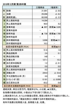 三陽商会、2018年12月期 第2四半期 財務数値一覧(表1)