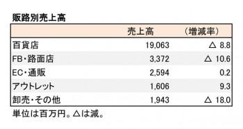 三陽商会、2018年12月期 第2四半期 販路別売上高(表2)