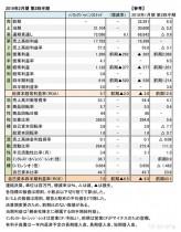 バロックジャパンリミテッド、2019年2月期 第2四半期 財務数値一覧(表1)