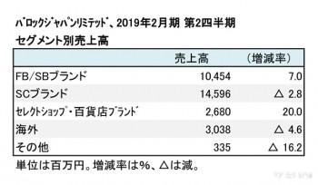 バロックジャパンリミテッド、2019年2月期 セグメント別売上高(表2)