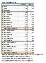 2018年12月期 第2四半期 財務数値一覧(表1)