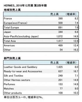 2018年12月期 第2四半期 地域別・部門別売上高(表2)