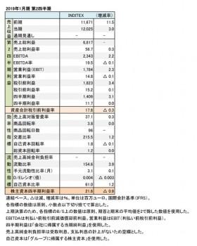 2019年1月期 第2四半期 財務数値一覧(表1)