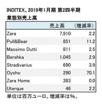 2019年1月期 第2四半期 業態別売上高(表2)
