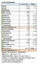 L BRANDS,INC. 2019年1月期 第2四半期 財務数値一覧(表1)