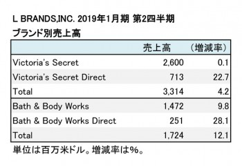 L BRANDS,INC. 2019年1月期 第2四半期 ブランド別売上高(表2)