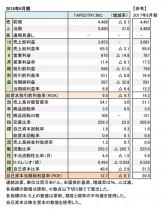 Tapestry,Inc.、2018年6月期 財務数値一覧(表1)