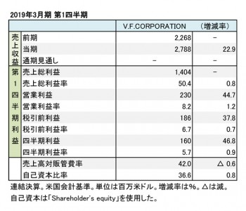V.F.CORPORATION、2019年3月期 第1四半期 財務数値一覧(表1)