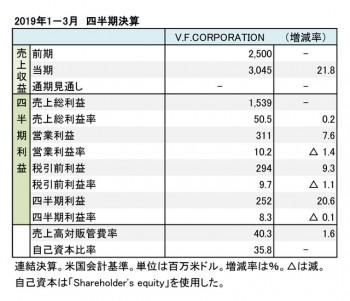 V.F.CORPORATION、2018年1−3月 四半期 財務数値一覧(表2)