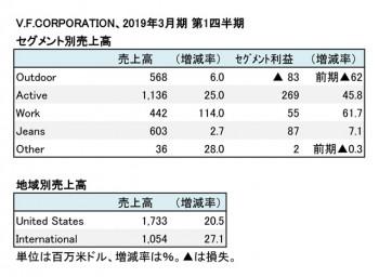 V.F.CORPORATION、2019年3月期 第1四半期 セグメント別売上高(表4)