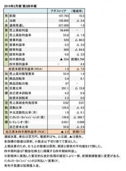 2019年2月期 第2四半期 財務数値一覧(表1)