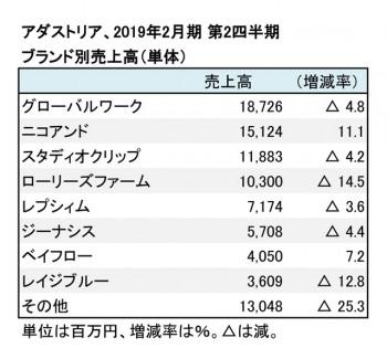 2019年2月期 第2四半期 ブランド別売上高(表2)