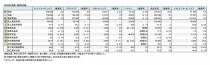 主要アパレル関連メーカー6社、2019年2月期 第3四半期 財務数値一覧(表1)
