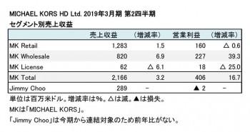 2019年3月期 第2四半期 セグメント別売上収益(表2)
