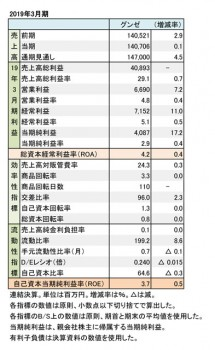 グンゼ、2019年3月期 財務数値一覧(表1)