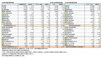 2018年度 第2四半期 財務数値一覧(表1)