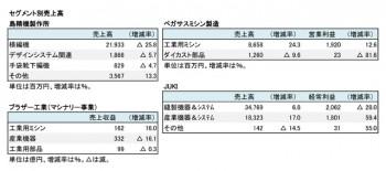2018年度 第2四半期 セグメント別売上高(表2)