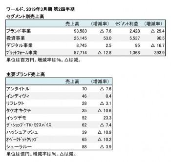 2019年3月期 第2四半期 セグメント別・主要ブランド売上高(表2)