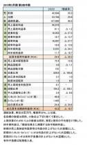 2019年3月期 第2四半期 財務数値一覧(表1)
