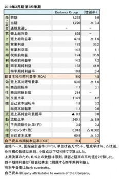 Burberry Group、2019年3月期 第2四半期 財務数値一覧(表1)