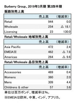 Burberry Group、2019年3月期 第2四半期 販路別・地域別売上高(表2)