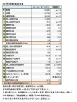 2019年5月期 第2四半期 財務数値一覧(表1)