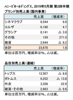 2019年5月期 第2四半期 ブランド別・品目別売上高(表2)