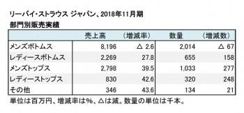 2018年11月期 部門別売上高(表2)