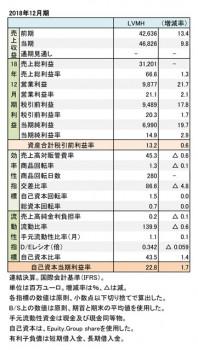 2018年12月期 財務数値一覧(表1)