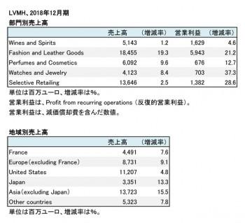 2018年12月期 部門別・地域別売上高(表2)