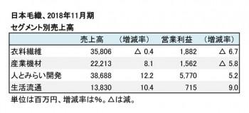 2018年11月期 セグメント別売上高(表2)