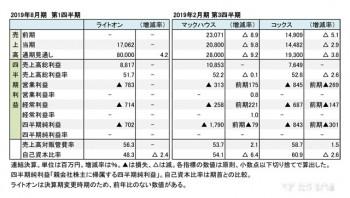 2019年度 四半期 財務数値一覧(表1)
