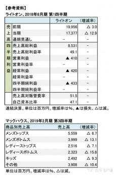 【参考資料】ライトオン、2018年2月期 第1四半期,マックハウス、商品別売上高(表2)