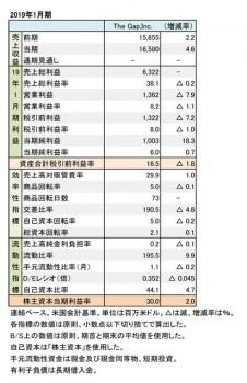 2019年1月期 財務数値一覧(表1)