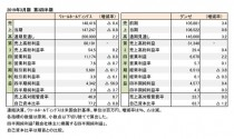 2019年3月期 第3四半期 財務数値一覧(表1)