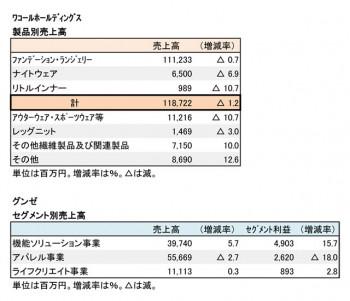 2019年3月期 第3四半期 部門別売上高(表2)
