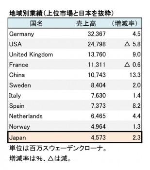 2018年11月期 地域別売上高(表2)