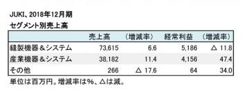 2018年12月期 セグメント別売上高(表2)