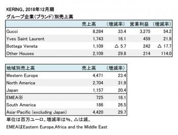 2018年12月期 グループ企業別・地域別売上高(表2)