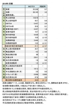 インディテックス、2019年1月期 財務数値一覧(表1)