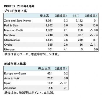2019年1月期 ブランド別・地域別売上高(表2)