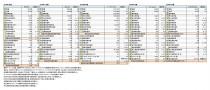 主要上場SPAアパレル企業、2018年度決算 財務数値一覧(表1)