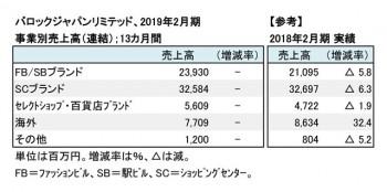 2019年2月期 事業別売上高(表2)