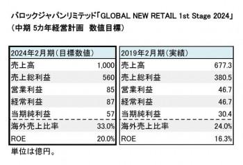 新中期経営計画 「GLOBAL NEW RETAIL 1st Stage 2024」 数値目標(表3)