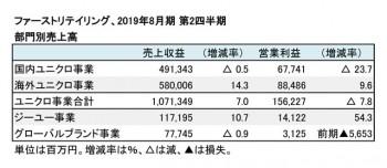 2019年8月期 第2四半期 部門別業績(表2)